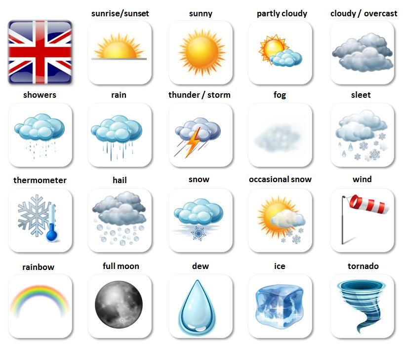 počasie po anglicky
