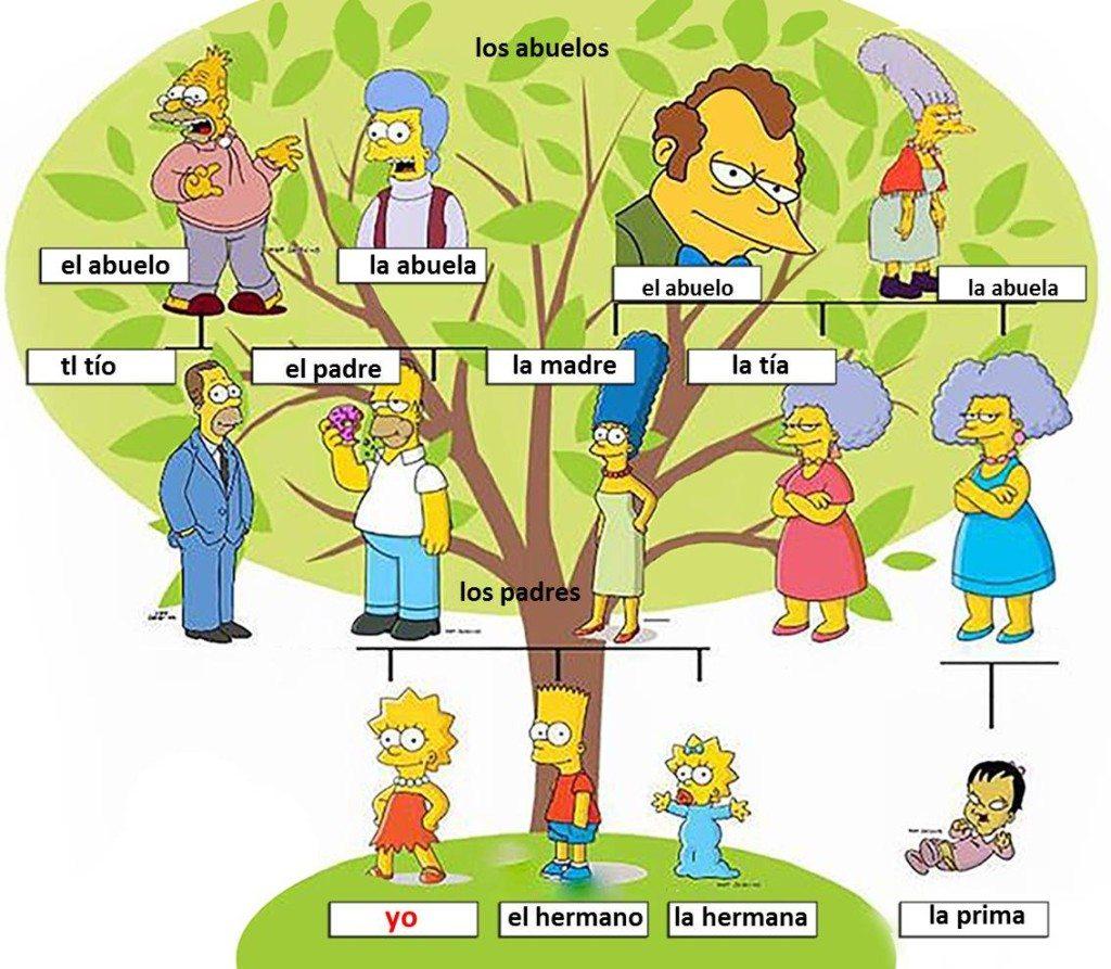 rodina po španielsky | španielčina pre samoukov