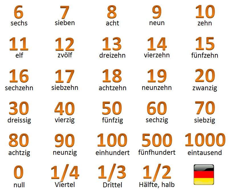 čísla po nemecky, nemecké číslovky