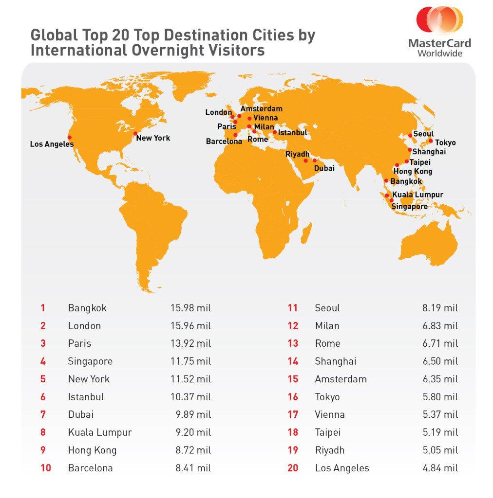 obľúbené mestá na svete