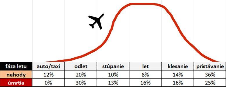 letecké nehody podľa fázy letu