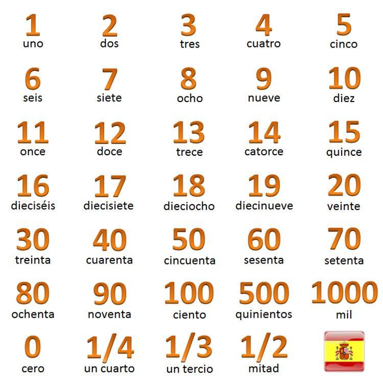 čísla po španielsky