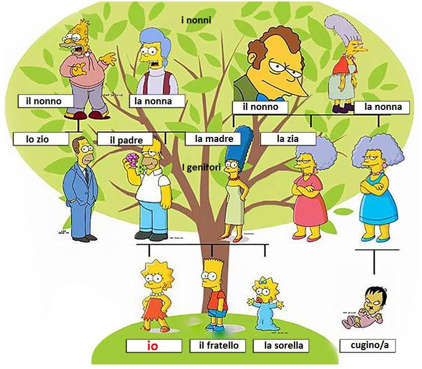 rodina po taliansky
