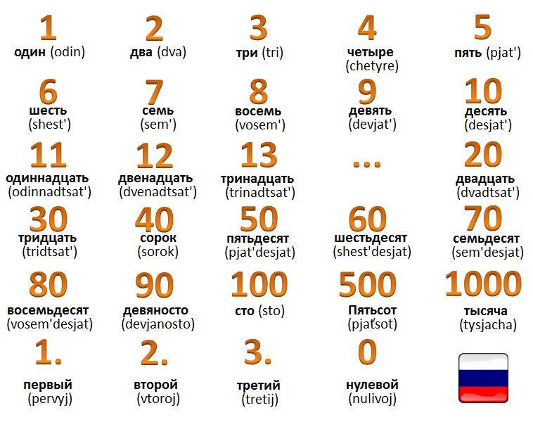 čísla po rusky