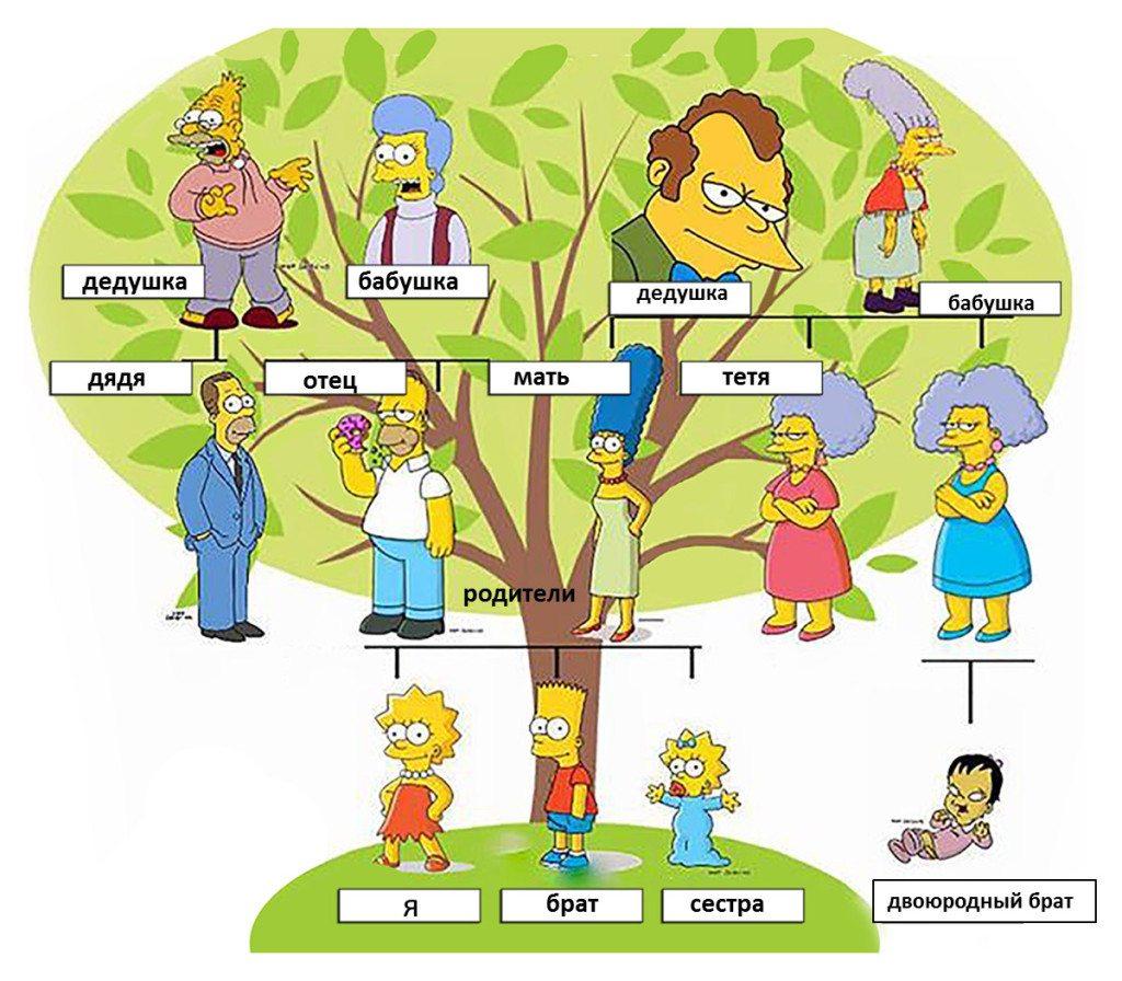 rodina po rusky - ruština pre samoukov