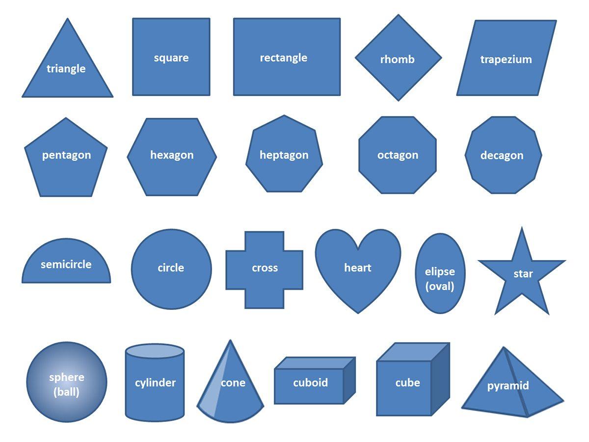 geometrické tvary po anglicky | angličtina pre samoukov online zadarmo