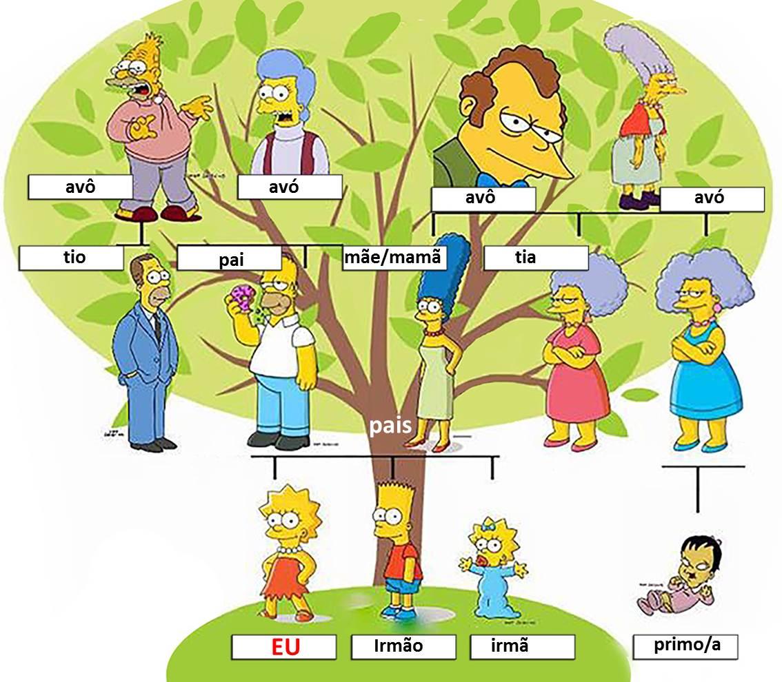 rodina po portugalsky - portugalčina pre samoukov
