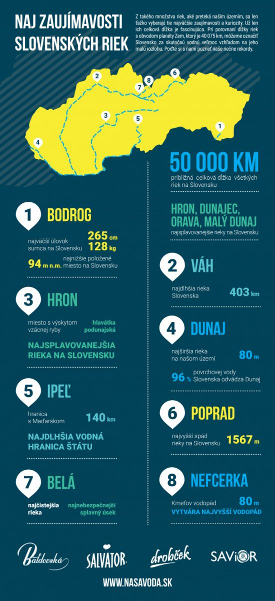 Slovenské rieky infografika